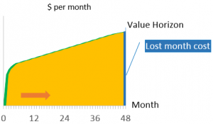Lost Month Cost