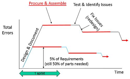 Design build test cycles