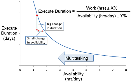 Multitasking and uncertainty