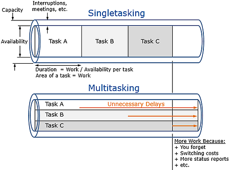 Multitasking and task duration