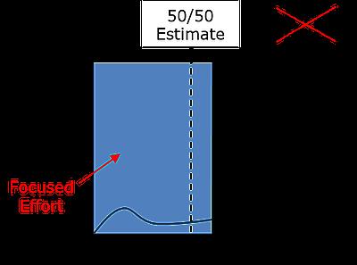 50/50 estimate