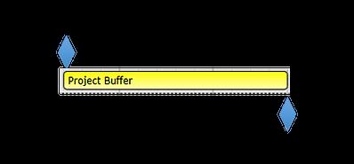 Shared project buffer