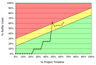 buffer chart