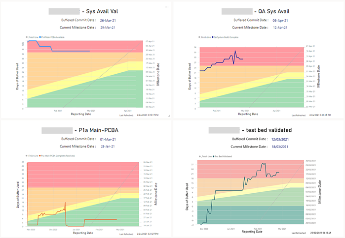 Buffer Chart Dashboard