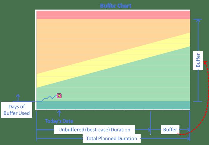 Buffer Chart Details