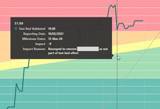 Buffer Chart w Impact Reasons