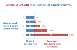 Correct Priority vs Schedule Growth.png