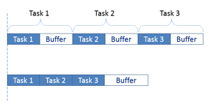 Critical_Chain_Task_Buffers