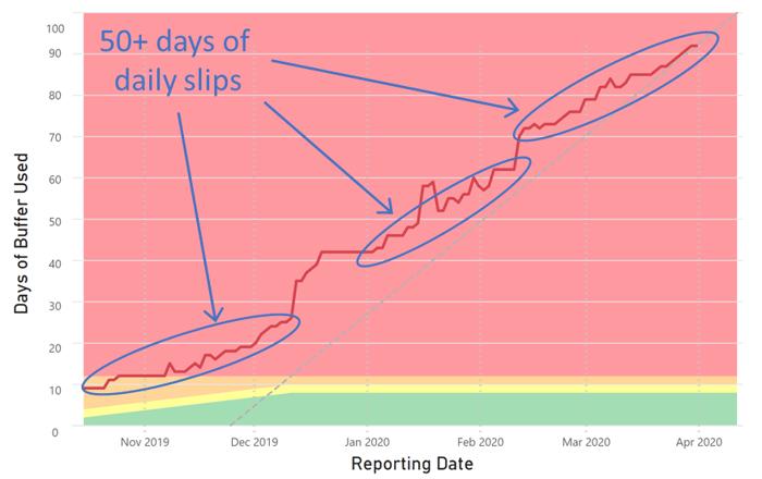 Daily Slips