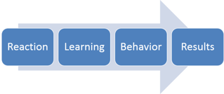 Kirkpatrick_Phases_of_Training.png