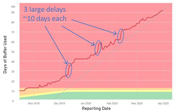 Large Delays
