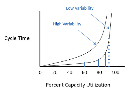 Lean Management - Capacity Utilization Graph