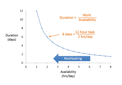 Lean Management - Resource Availability Graph