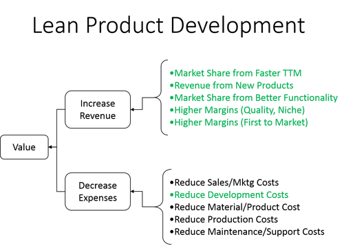 Lean_Product_Development