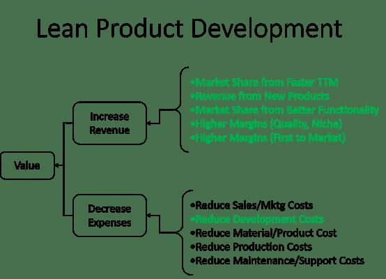 Lean_Product_Development