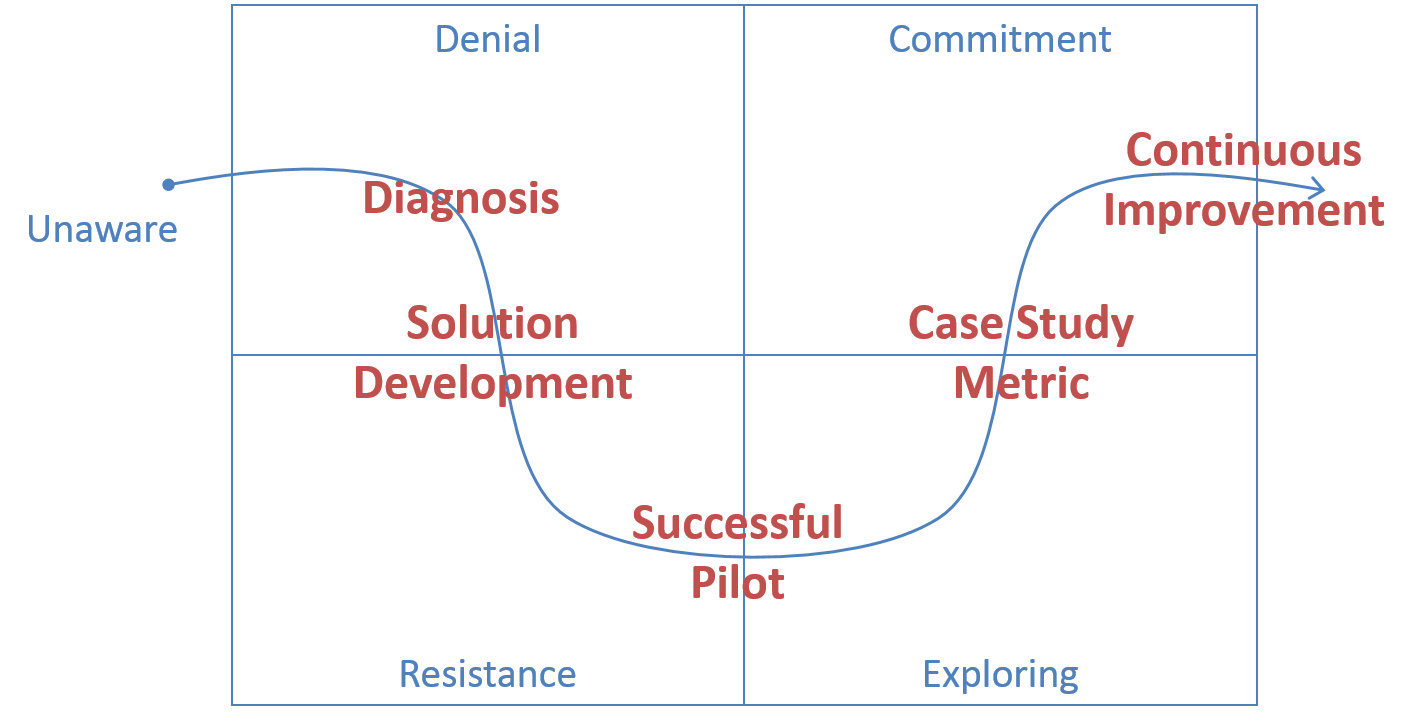 Lean_Product_Development_Process_Change-1.png