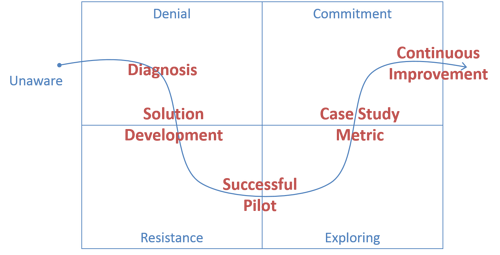 Lean_Product_Development_Process_Change-1