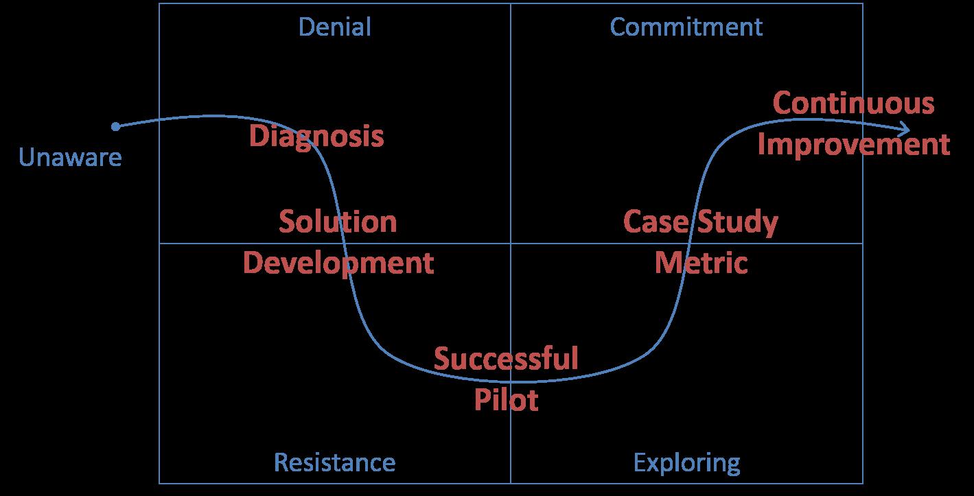 Lean_Product_Development_Process_Change-2.png