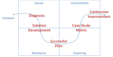 Lean_Product_Development_Process_Change.png