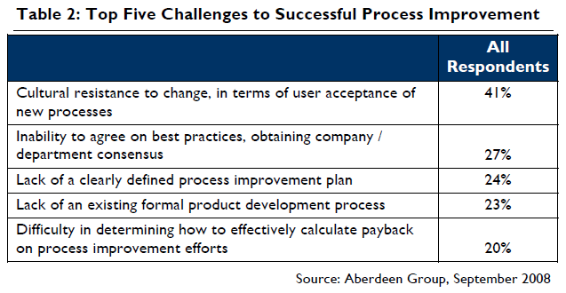 Lean_Product_Development_Process_Change_Barriers.png