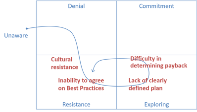 Process_Change_Resistance.png