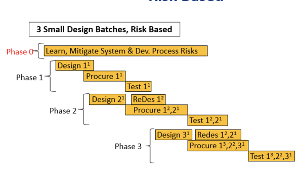 Product Development Process with Risk