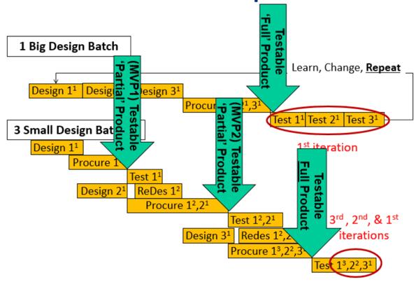 Product Development Process - Big Batch vs Small