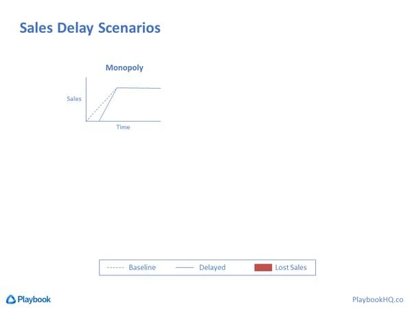 Sales Delay Scenario for Monopoly