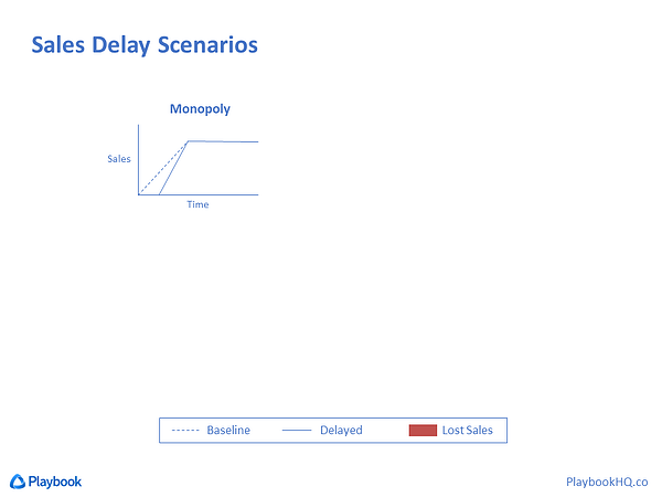 Sales Delay Scenario for Monopoly