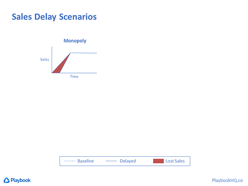 Delayed Sales Scenario - Monopoly