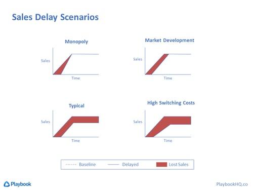 Delayed Sales Scenarios