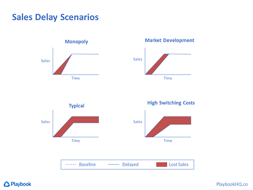 Delayed Sales Scenarios