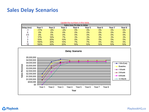 Sales Delay Scenarios Spreadsheet