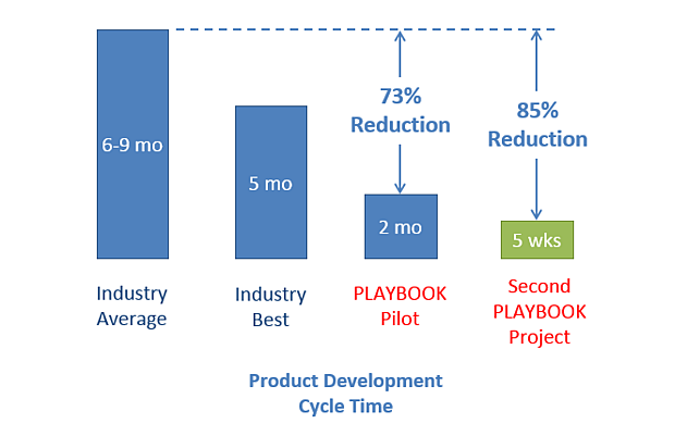 Visual_Project_Management_Results_1.png