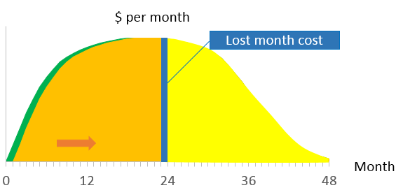 Calculating Cost of Delay: New Product Development Decisions Part 3