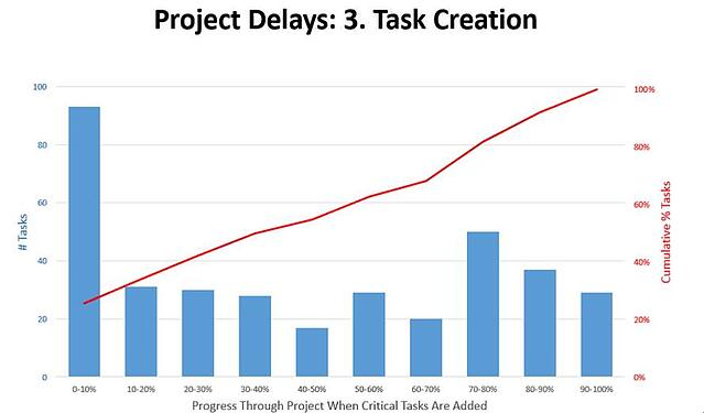 project_task_creation_overtime.jpg