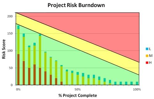 riskburndown.png